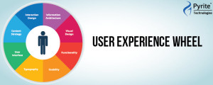 User Experience Services