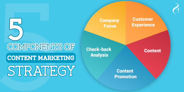 Content Marketing Guide   Major Components Of Content Marketing